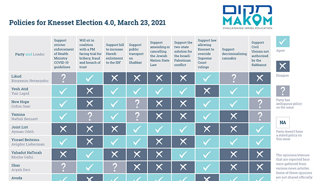 Policies for Knesset Election